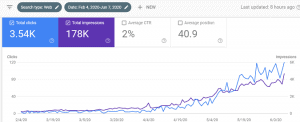 Stupid Simple SEO for Bloggers results